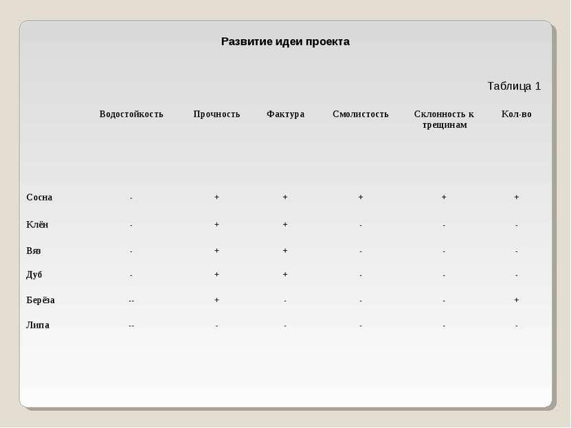 Развитие идеи проекта Таблица 1 Водостойкость Прочность Фактура Смолистость С...