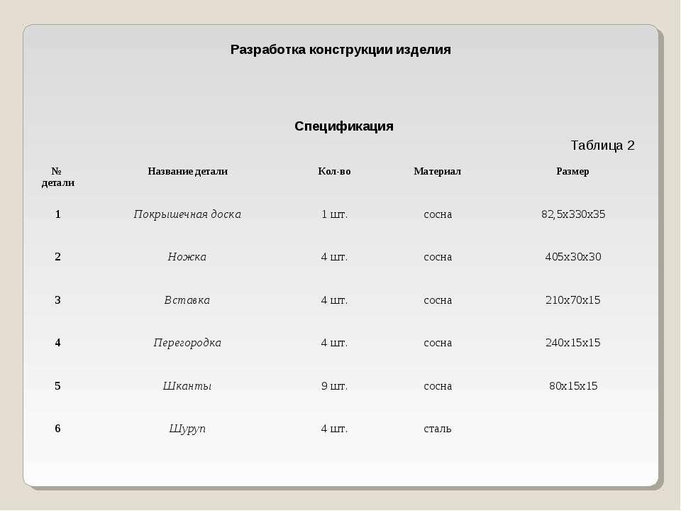 Разработка конструкции изделия Спецификация Таблица 2 № детали Название детал...