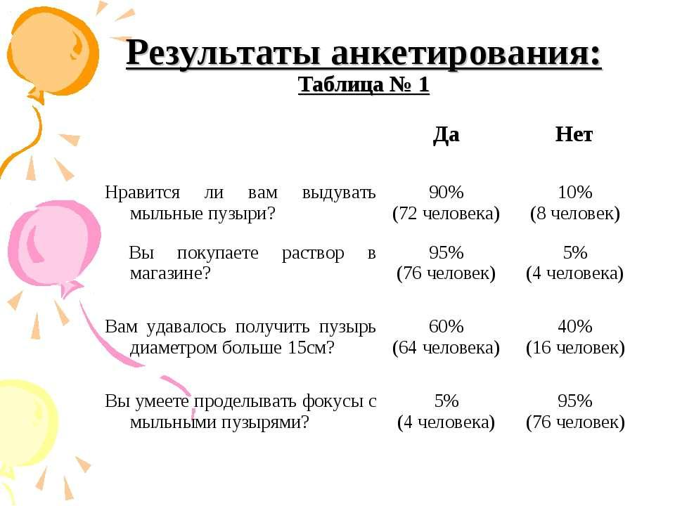 Результаты анкетирования: Таблица № 1 Да Нет Нравится ли вам выдувать мыльные...