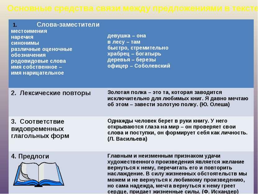Основные средства связи между предложениями в тексте 1. Слова-заместители мес...