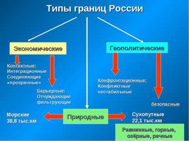 Типы границ России Экономические Геополитические Контактные: Интеграционные С...