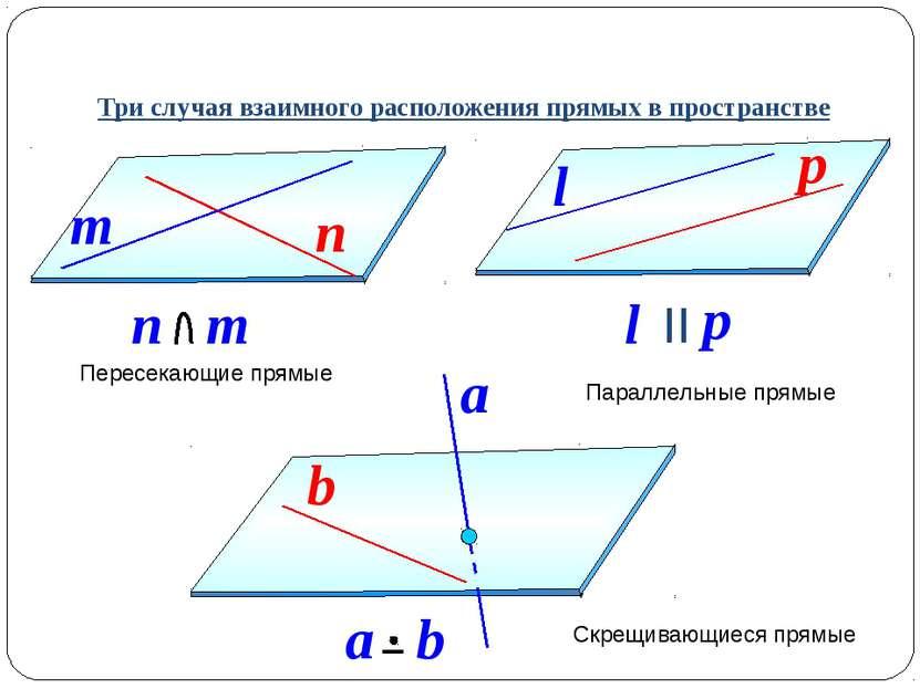 Три случая взаимного расположения прямых в пространстве Пересекающие прямые П...