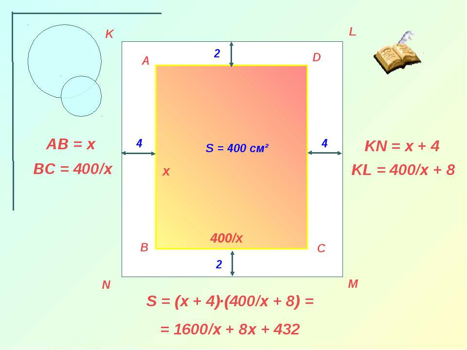 A B C D K L M N 4 4 2 2 S = 400 см² х 400/х AB = x BC = 400/x KL = 400/x + 8 ...