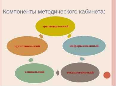 Компоненты методического кабинета: