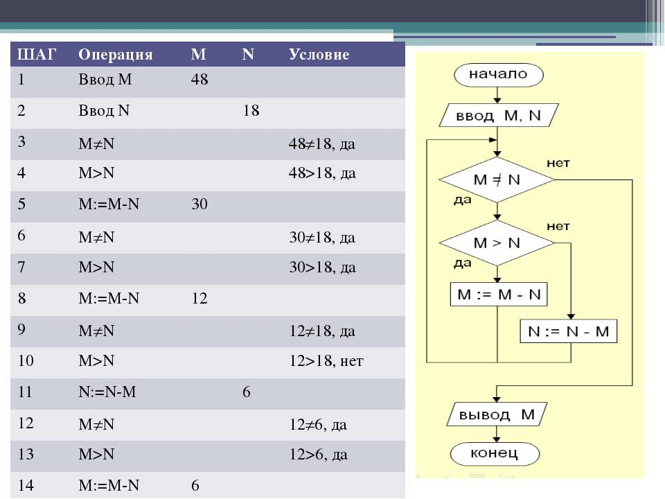 ШАГ Операция M N Условие 1 ВводM 48 2 ВводN 18 3 M N 48 18,да 4 M>N 48>18,да ...
