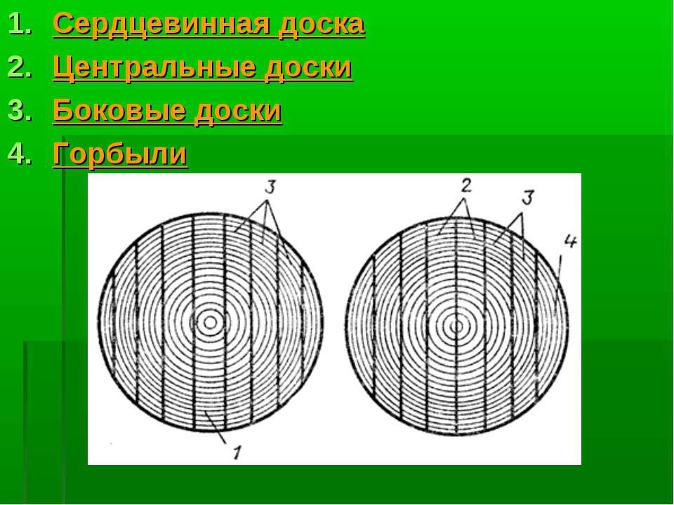 Сердцевинная доска Центральные доски Боковые доски Горбыли