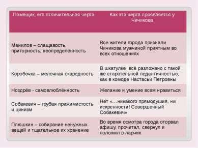 Сходство Чичикова с помещиками Помещик, его отличительная черта Как эта черта...