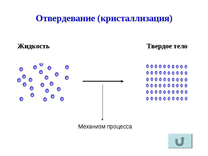 Отвердевание (кристаллизация) Жидкость Твердое тело Механизм процесса