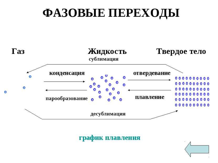 ФАЗОВЫЕ ПЕРЕХОДЫ Газ Жидкость Твердое тело график плавления конденсация отвер...