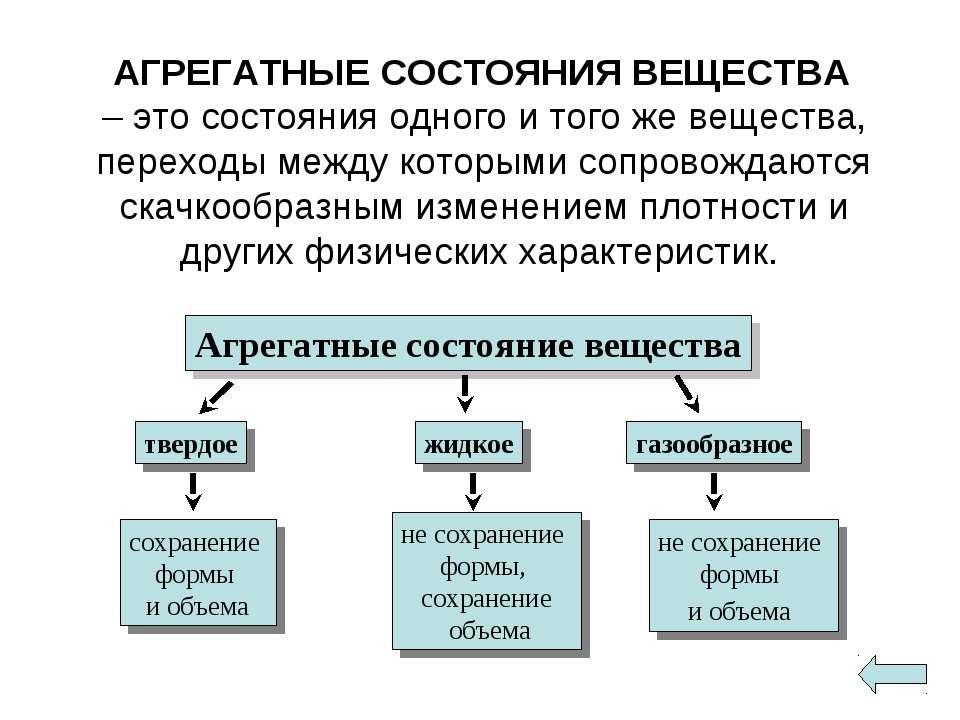 АГРЕГАТНЫЕ СОСТОЯНИЯ ВЕЩЕСТВА – это состояния одного и того же вещества, пере...