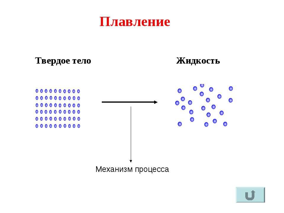график плавление твердых веществ