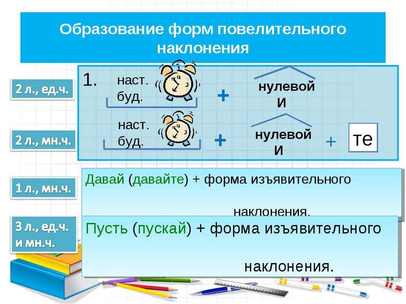 Образование форм повелительного наклонения 1. наст. буд. + нулевой И + те нас...