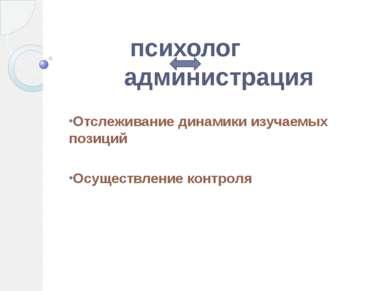 психолог администрация Отслеживание динамики изучаемых позиций Осуществление ...