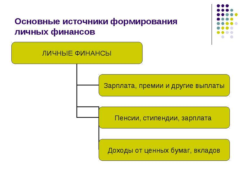 Основные источники формирования личных финансов