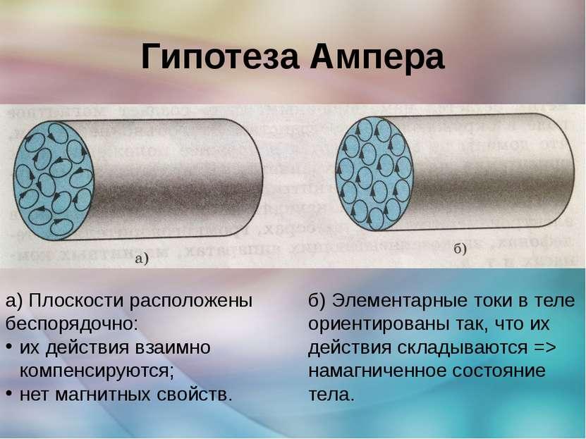 Гипотеза Ампера а) Плоскости расположены беспорядочно: их действия взаимно ко...