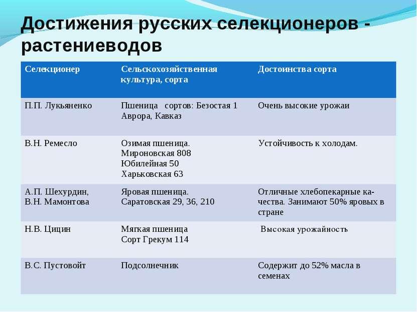 Достижения русских селекционеров - растениеводов Селекционер Сельскохозяйстве...