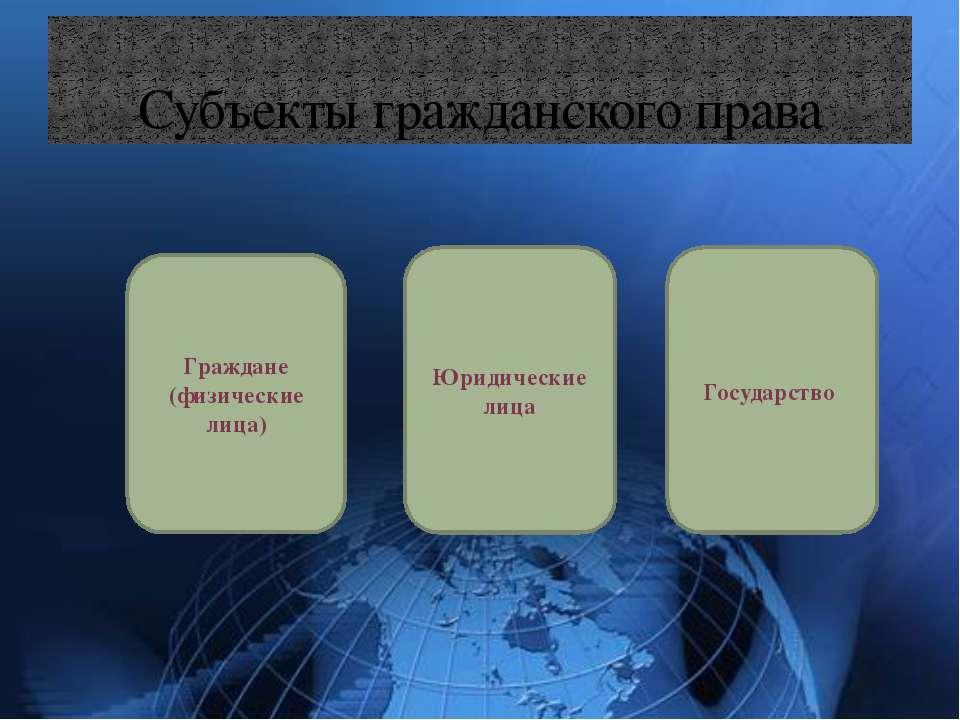 Субъекты гражданского права Граждане (физические лица) Юридические лица Госуд...