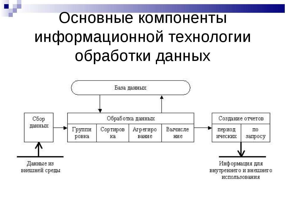 Основные компоненты информационной технологии обработки данных