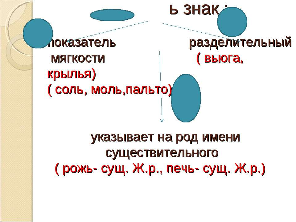 ь знак : показатель разделительный мягкости ( вьюга, крылья) ( соль, моль,пал...