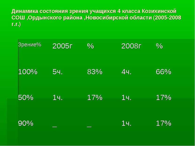 Динамика состояния зрения учащихся 4 класса Козихинской СОШ ,Ордынского район...