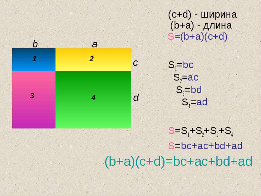 (c+d) - ширина (b+a) - длина S=(b+a)(c+d) S1=bc S2=ac S3=bd S4=ad S=S1+S2+S3+...