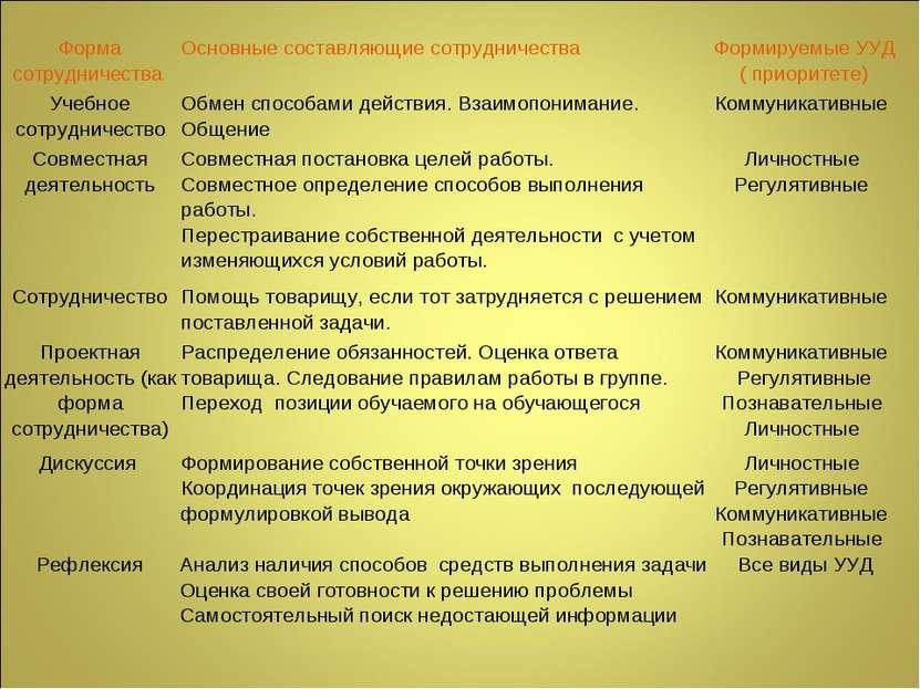 Рефлексия Анализ наличия способов средств выполнения задачи Оценка своей гото...