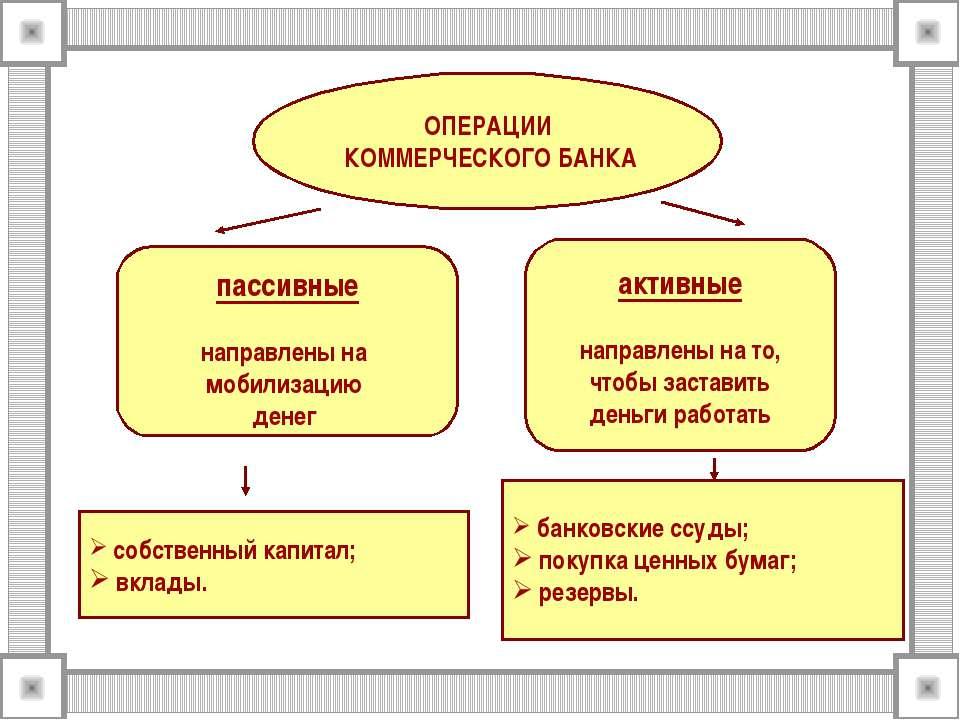 ОПЕРАЦИИ КОММЕРЧЕСКОГО БАНКА пассивные направлены на мобилизацию денег активн...