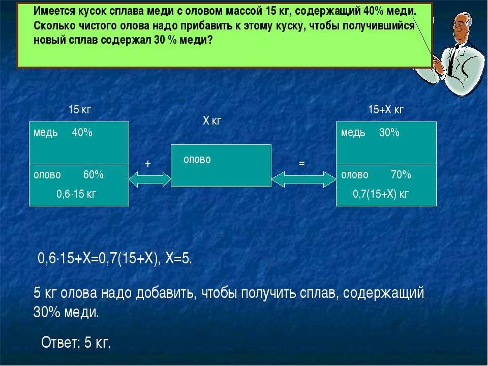 медь олово медь олово олово 15+Х кг 70% 60% 15 кг Х кг 0,6∙15 кг 0,7(15+Х) кг...