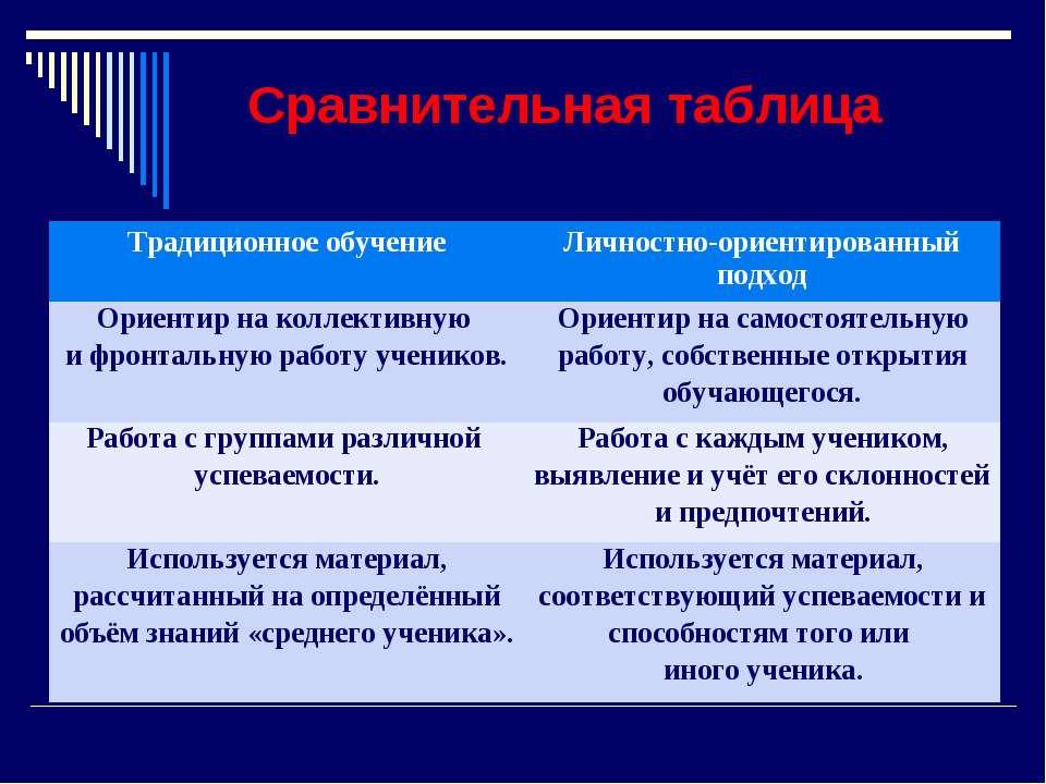 Сравнительная таблица Традиционное обучение Личностно-ориентированный подход ...