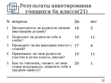 Результаты анкетирования учащихся 6а класса(21) № вопросы Да нет 1 Интересуют...