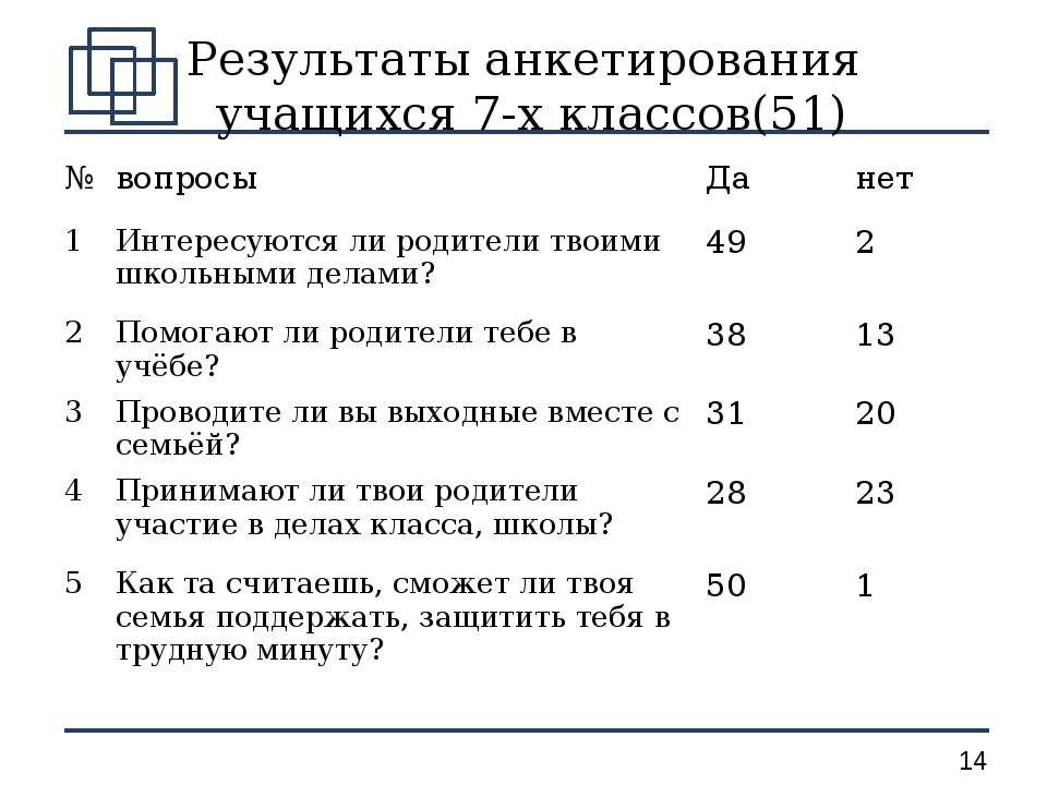 Результаты анкетирования учащихся 7-х классов(51) № вопросы Да нет 1 Интересу...