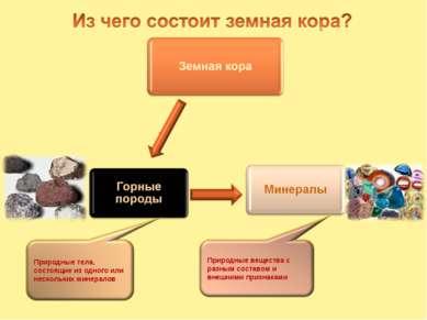 Природные тела, состоящие из одного или нескольких минералов Природные вещест...