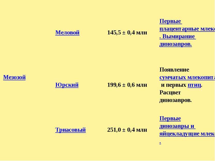 Мезозой Меловой 145,5 ± 0,4 млн Первыеплацентарные млекопитающие. Вымираниеди...