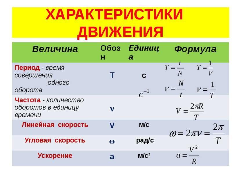 ХАРАКТЕРИСТИКИ ДВИЖЕНИЯ Величина Обозн Единица Формула Период- время совершен...