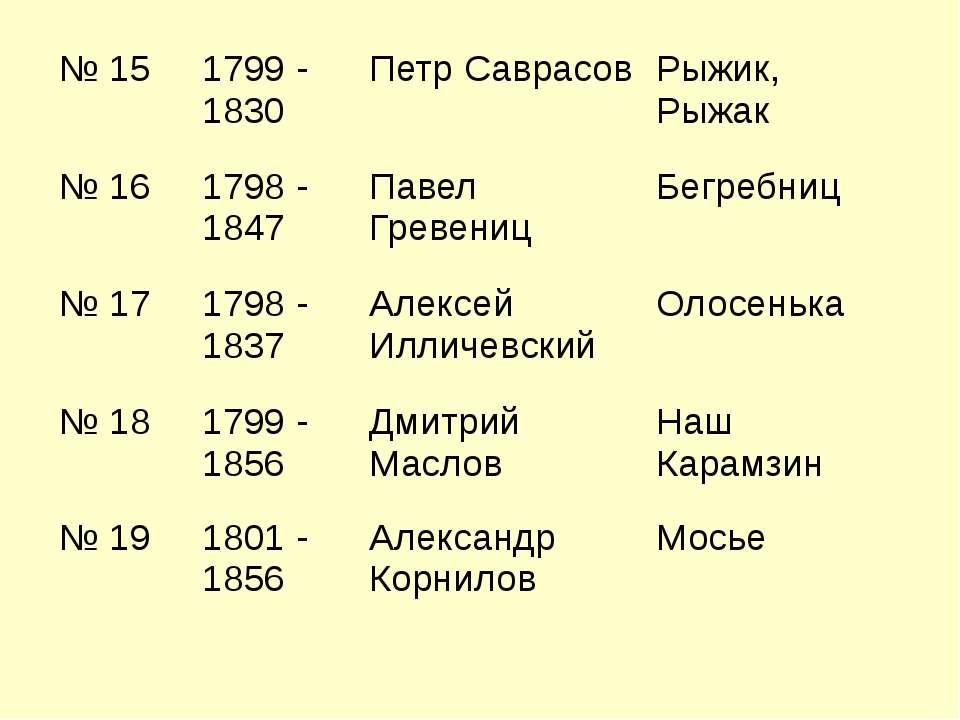 № 15 1799 - 1830 Петр Саврасов Рыжик, Рыжак № 16 1798 - 1847 Павел Гревениц Б...