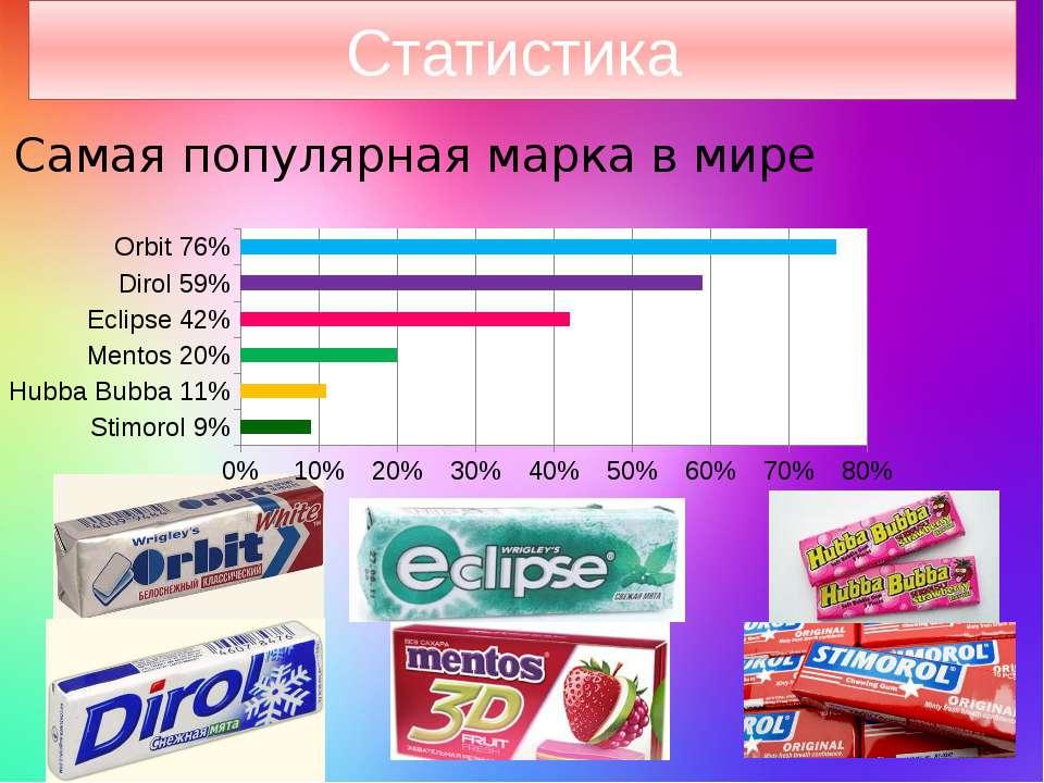 Статистика Самая популярная марка в мире