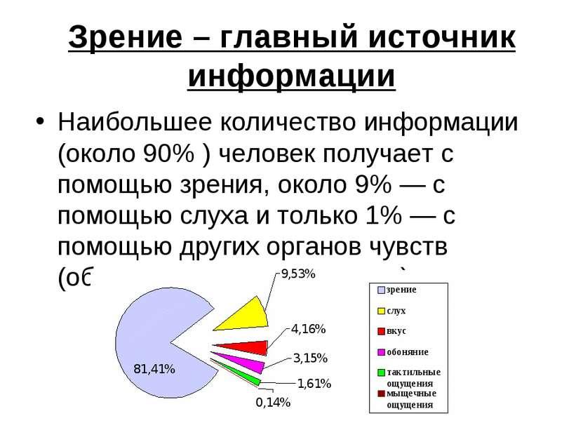 Зрение – главный источник информации Наибольшее количество информации (около ...
