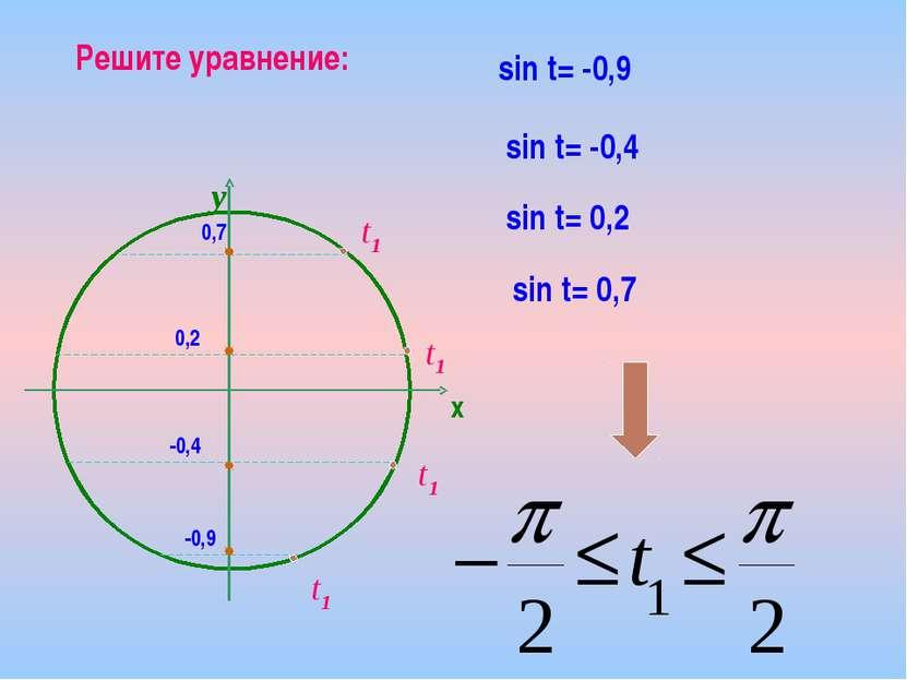 t1 Решите уравнение: sin t= -0,9 sin t= -0,4 sin t= 0,2 sin t= 0,7 -0,9 -0,4 ...