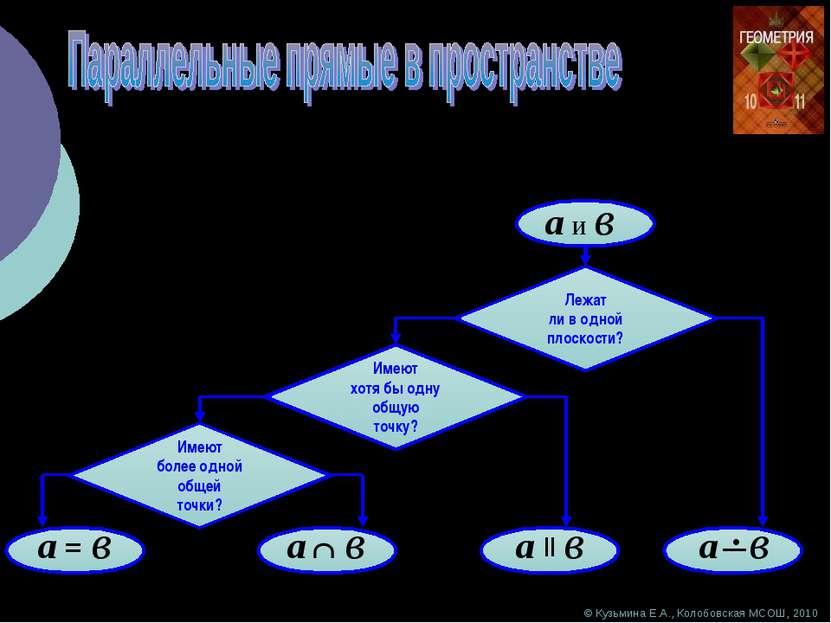 © Кузьмина Е.А., Колобовская МСОШ, 2010 Алгоритм распознавания взаимного расп...