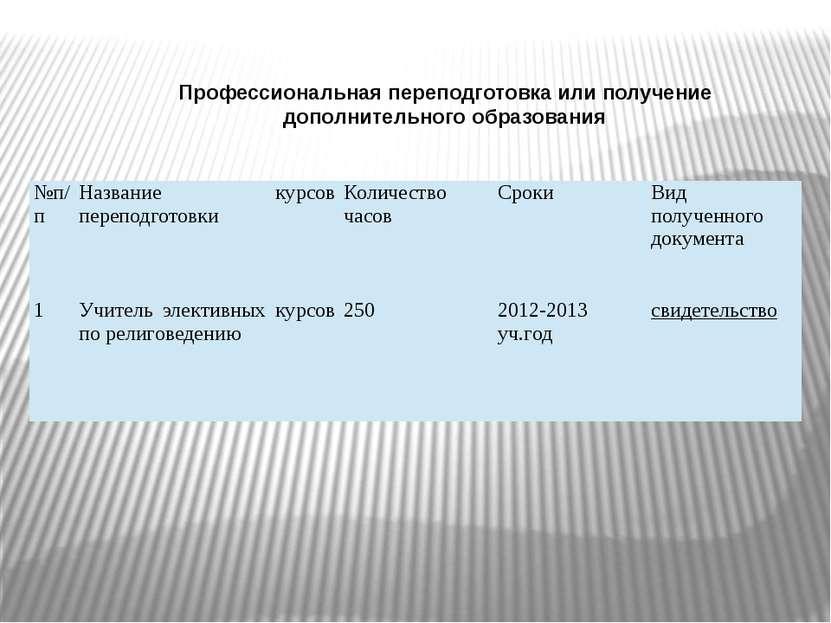 Профессиональная переподготовка или получение дополнительного образования №п/...