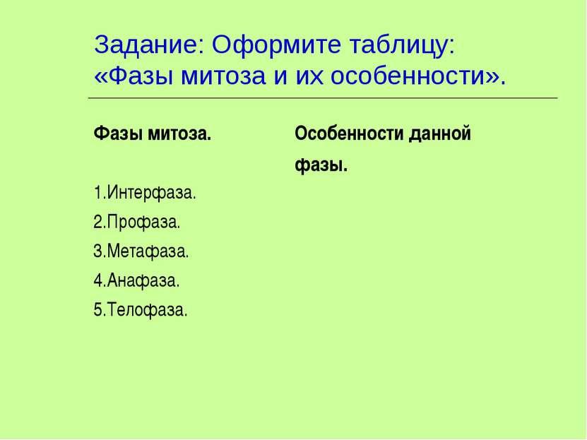 Задание: Оформите таблицу: «Фазы митоза и их особенности». Фазы митоза. Особе...
