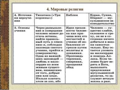 4. Мировые религии