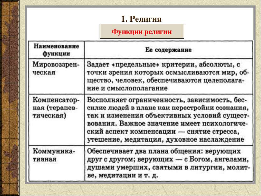 1. Религия Функции религии