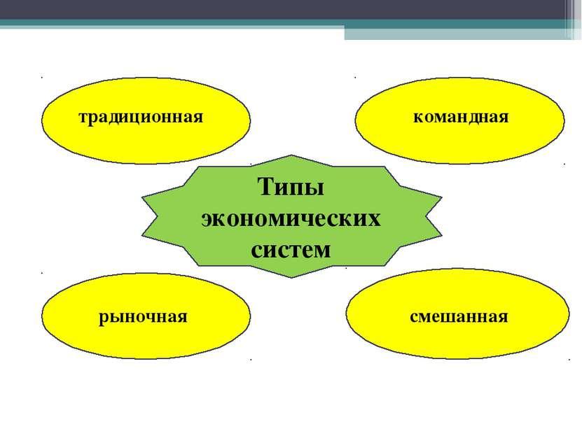 Типы экономических систем командная традиционная рыночная смешанная