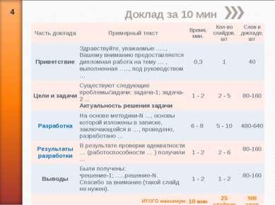* Доклад за 10 мин Часть доклада Примерный текст Время, мин. Кол-во слайдов, ...
