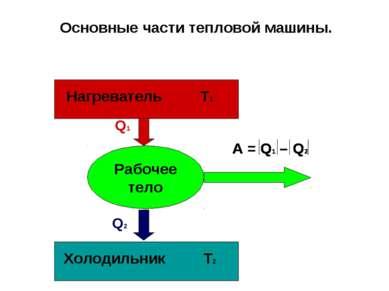 Рабочее тело Q1 Q2 Нагреватель Т1 Холодильник Т2 Основные части тепловой машины.