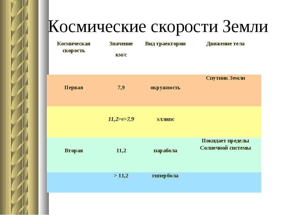 Космические скорости Земли Космическая скорость Значение км/с Вид траектории ...