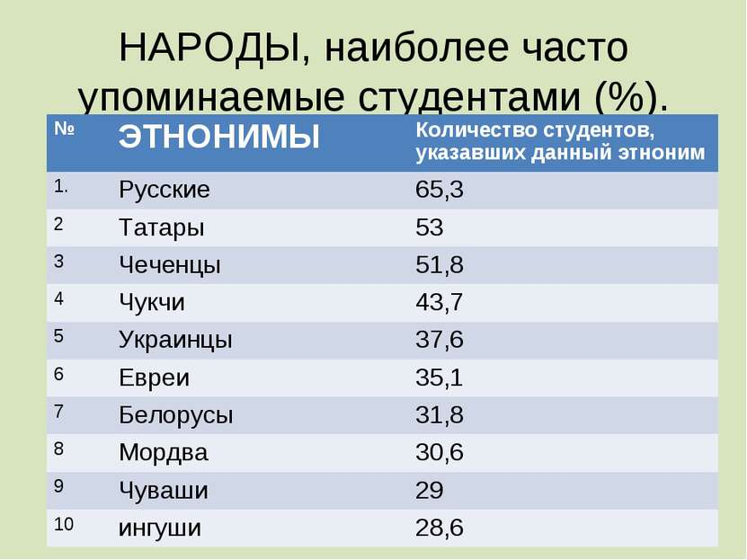 НАРОДЫ, наиболее часто упоминаемые студентами (%). № ЭТНОНИМЫ Количество студ...