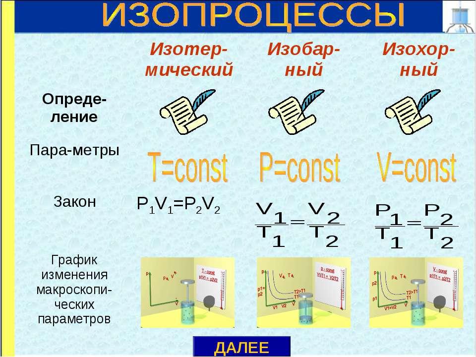 ДАЛЕЕ Изотер-мический Изобар-ный Изохор-ный Опреде-ление Пара-метры Закон P1V...