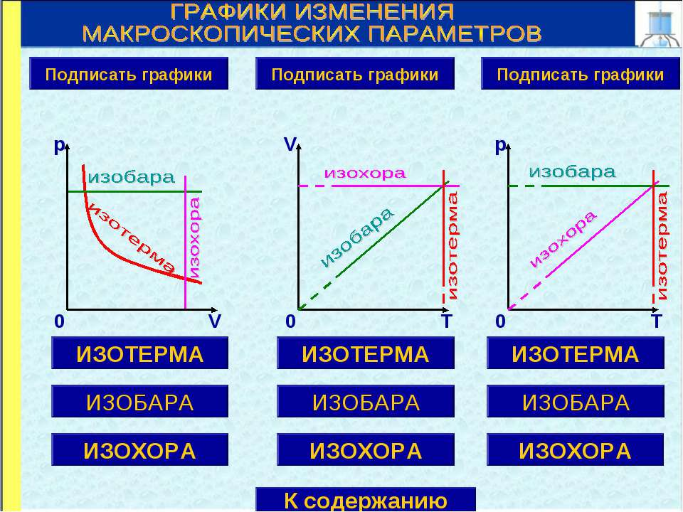 ИЗОТЕРМА ИЗОБАРА ИЗОХОРА Подписать графики V T 0 ИЗОТЕРМА ИЗОБАРА ИЗОХОРА ИЗО...